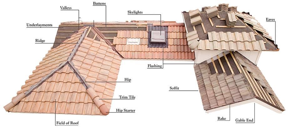 Tile roofing diagram